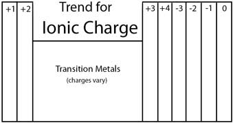 trends in ionic charge image - Periodic Table With Charges And Oxidation Numbers