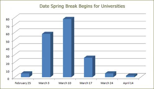 Spring Break 2012 Dates Spring Break 2012 Date